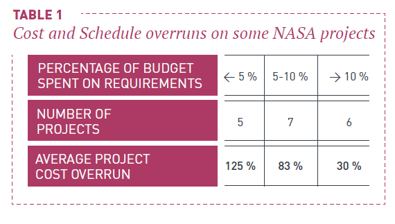Cost and schedule overruns on some NASA Projects